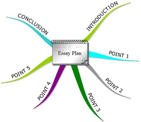 Introduction time management essay